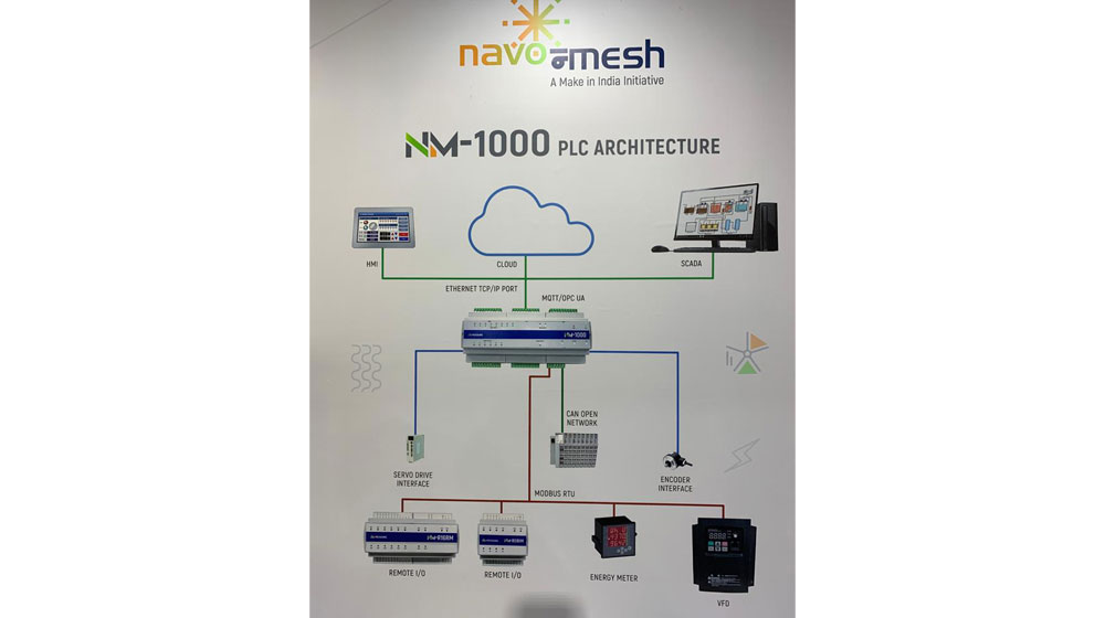 machine automation & control solutions in India