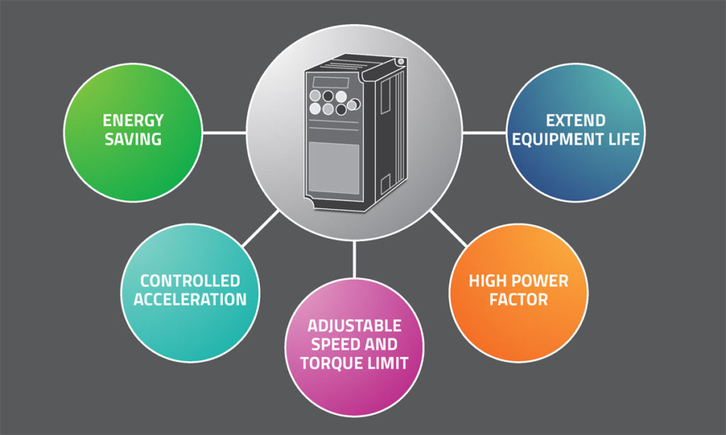 ADVANTAGES OF USING VARIABLE FREQUENCY DRIVES