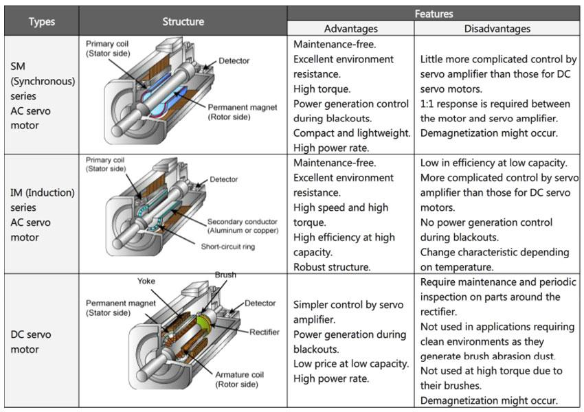 Servo motor comparison